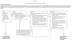 Measurable progress Evaluation Process (Department of Ecology)
